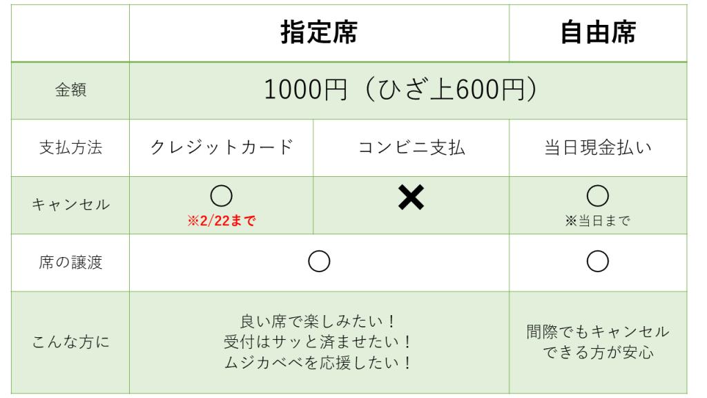 チケット比較表